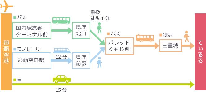 access_mapてぃるる