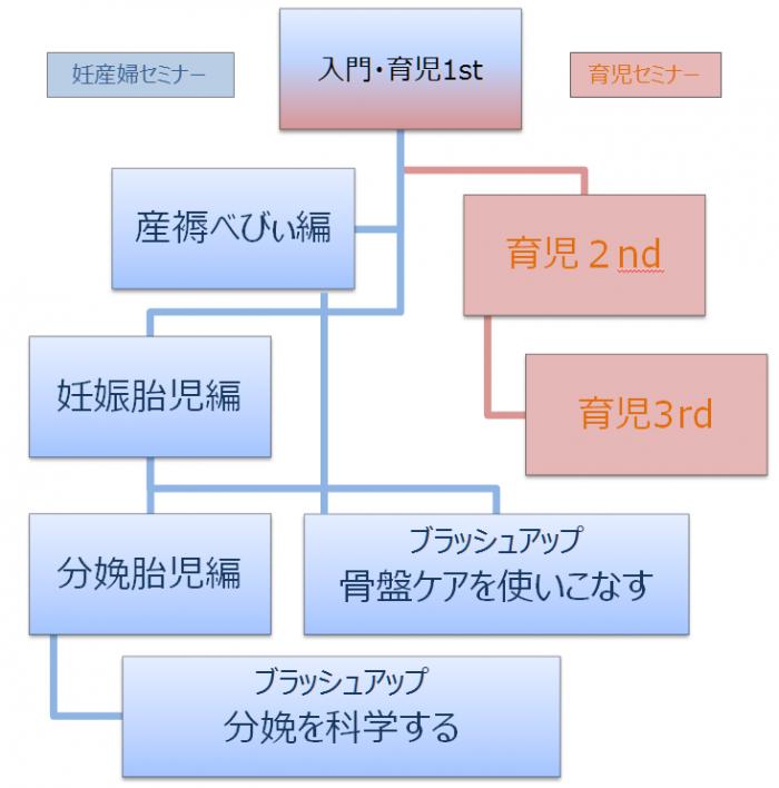 母子フィジカル受講図 2019(2)